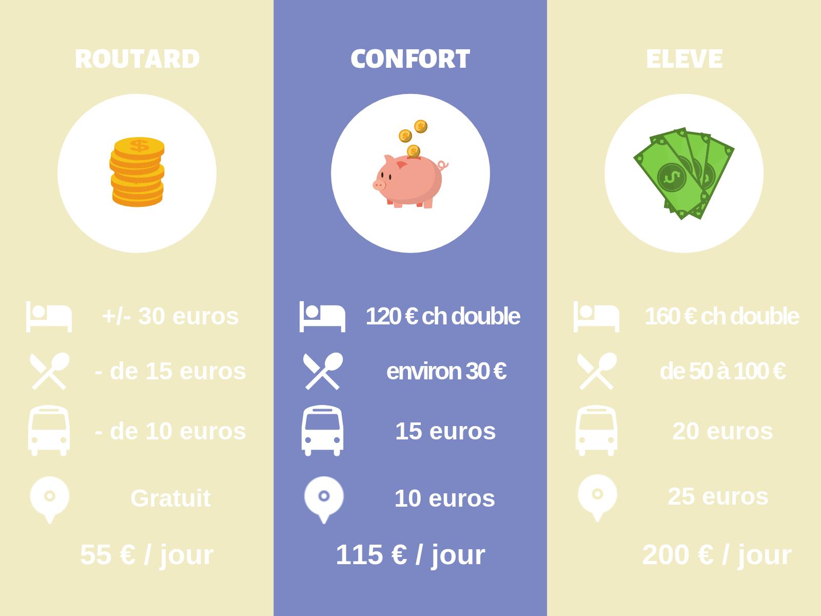 Combien coûte un voyage à Barcelone : tableau comparatif